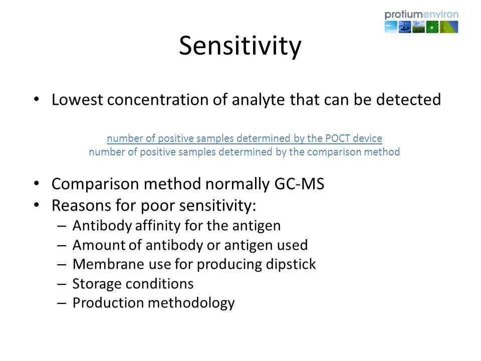 Sensitivity Lowest concentration of analyte that can be detected