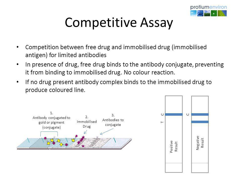 Competitive Assay Competition between free drug and immobilised drug (immobilised antigen) for limited antibodies.