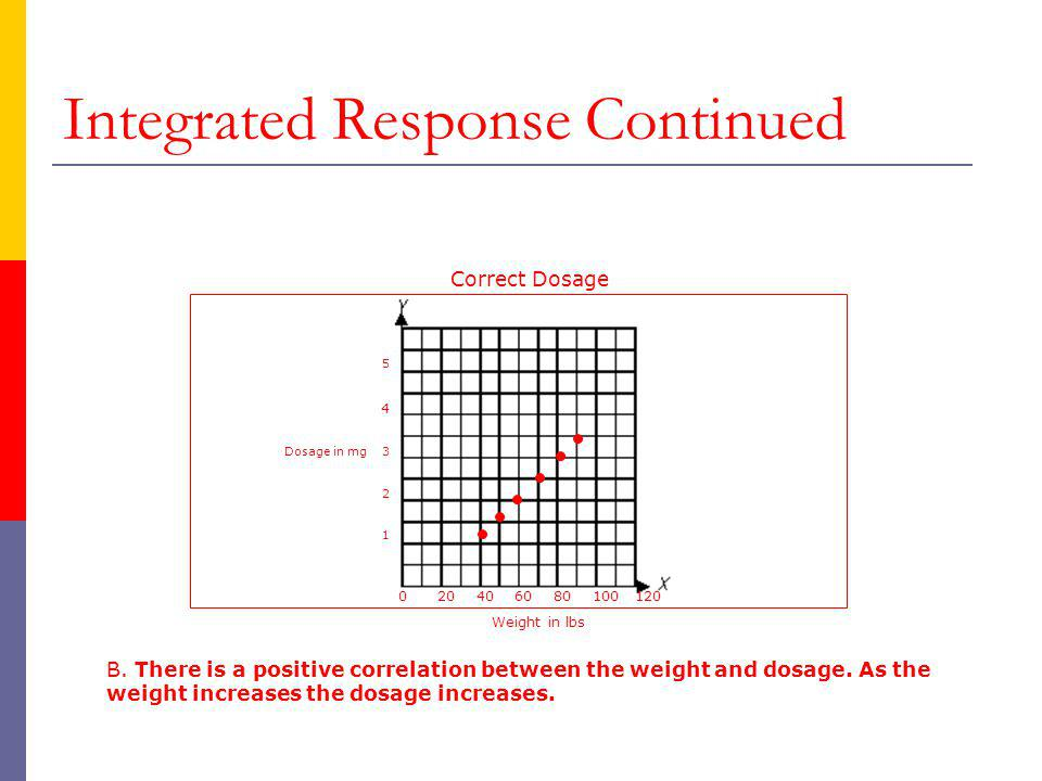 Integrated Response Continued