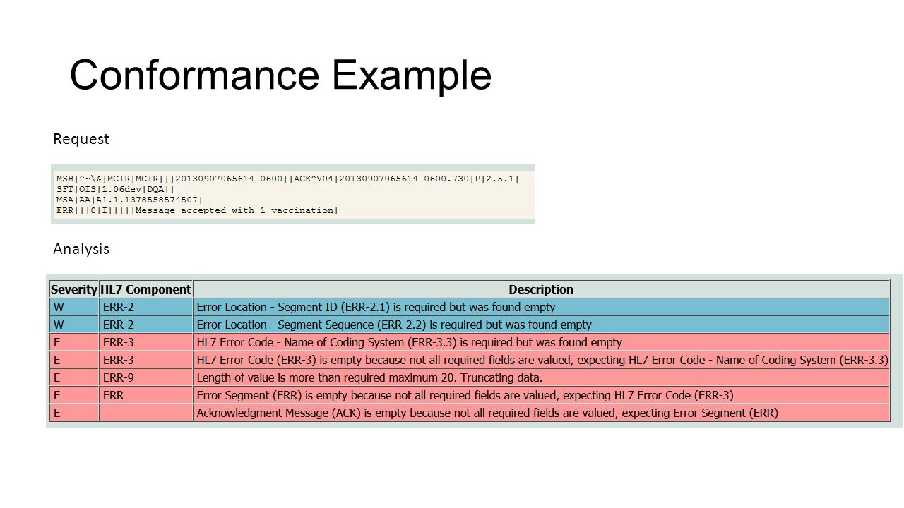 Conformance Example Request Analysis