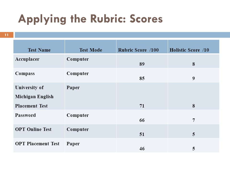 Applying the Rubric: Scores