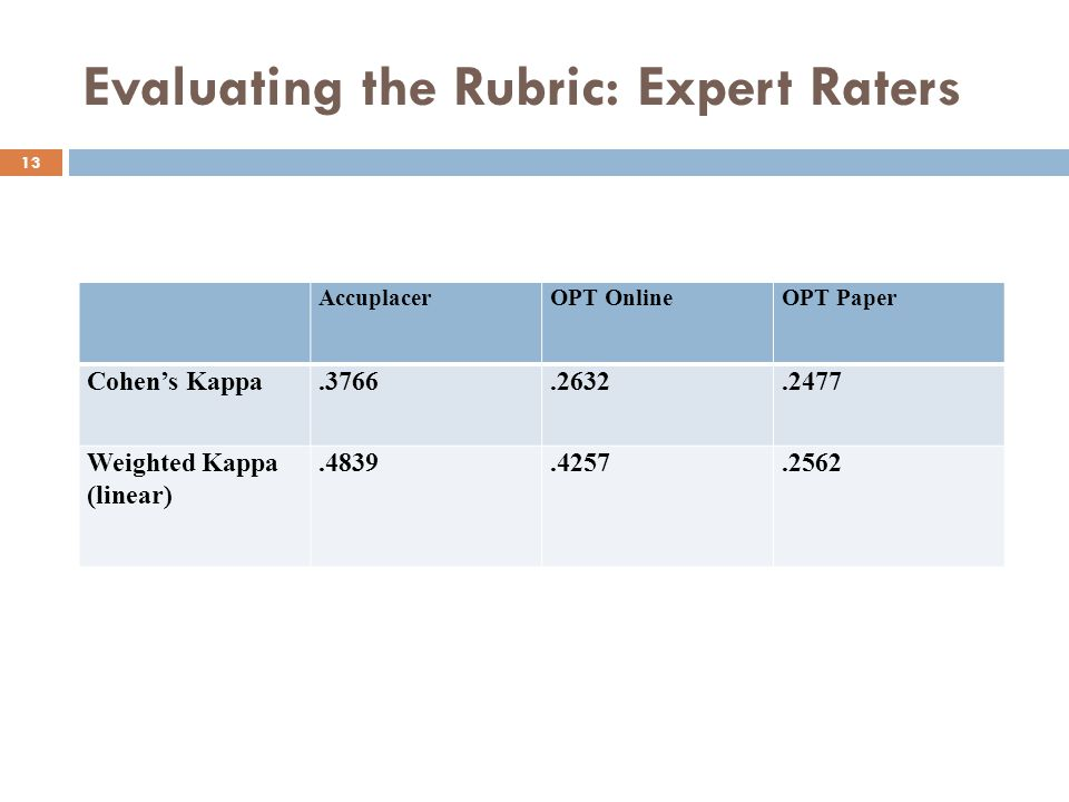 Evaluating the Rubric: Expert Raters