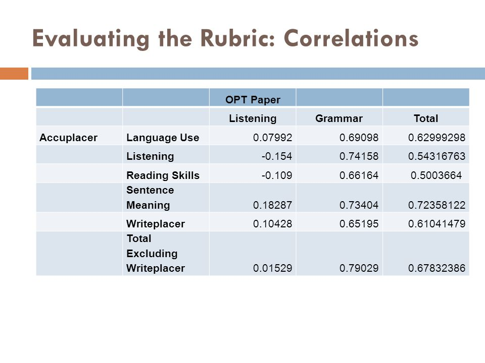 Evaluating the Rubric: Correlations