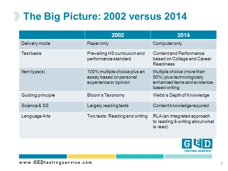 The Big Picture: 2002 versus 2014