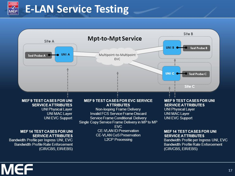 E-LAN Service Testing Mpt-to-Mpt Service Site B Site A