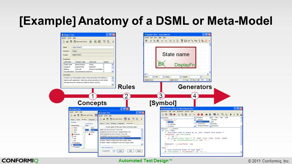 [Example] Anatomy of a DSML or Meta-Model
