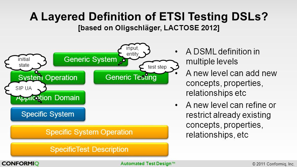 A Layered Definition of ETSI Testing DSLs