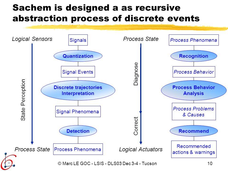 Discrete trajectories Interpretation