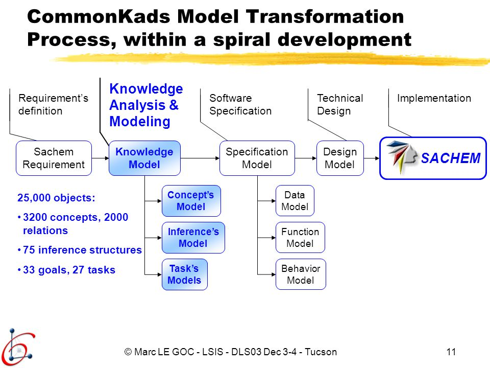 CommonKads Model Transformation Process, within a spiral development