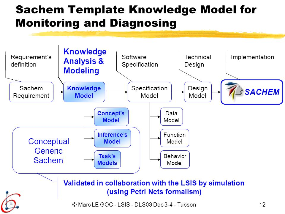 Sachem Template Knowledge Model for Monitoring and Diagnosing