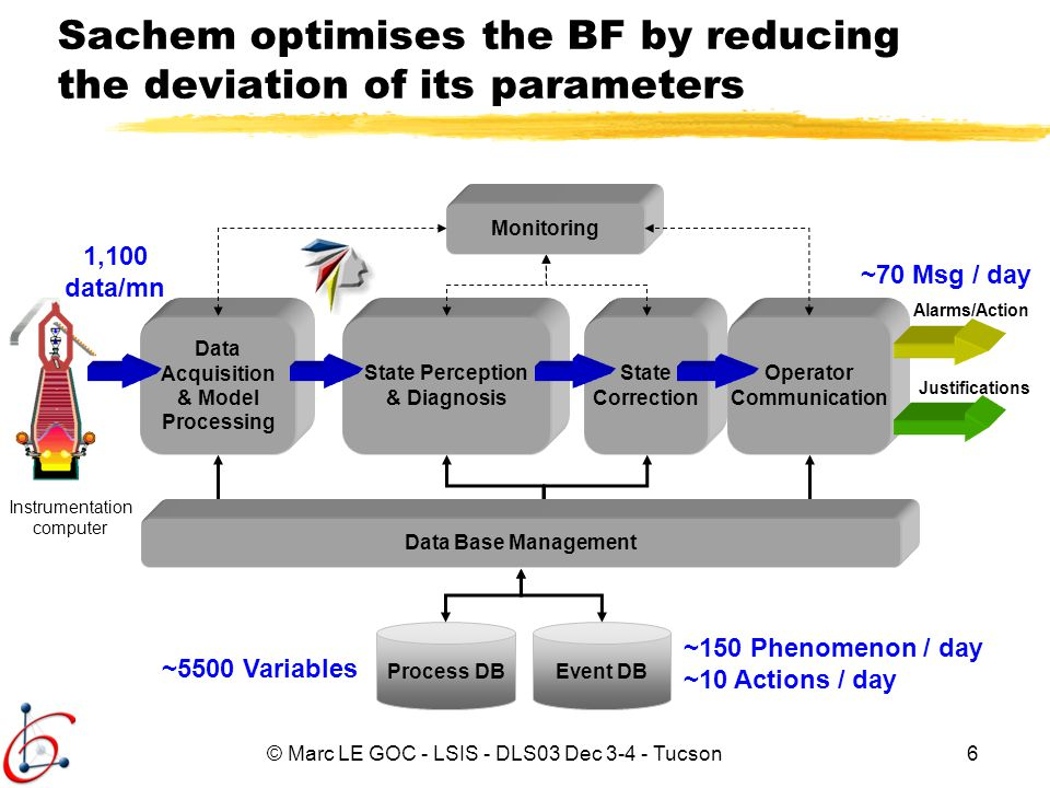 Sachem optimises the BF by reducing the deviation of its parameters