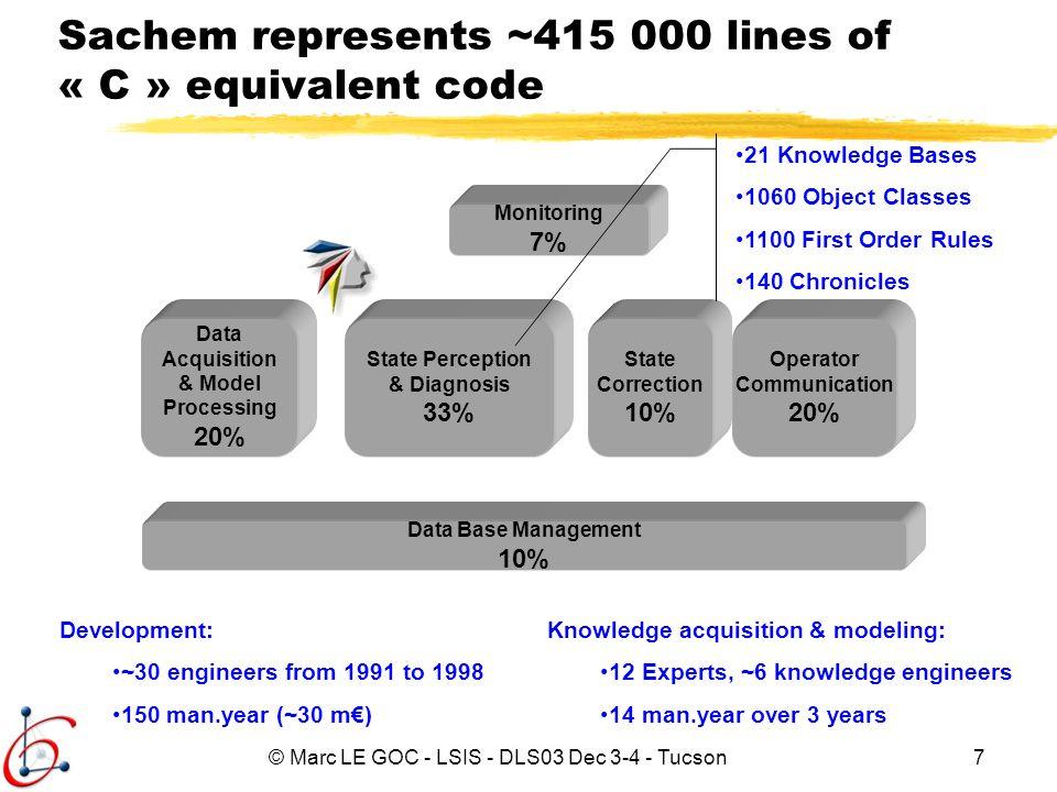 Sachem represents ~415 000 lines of « C » equivalent code