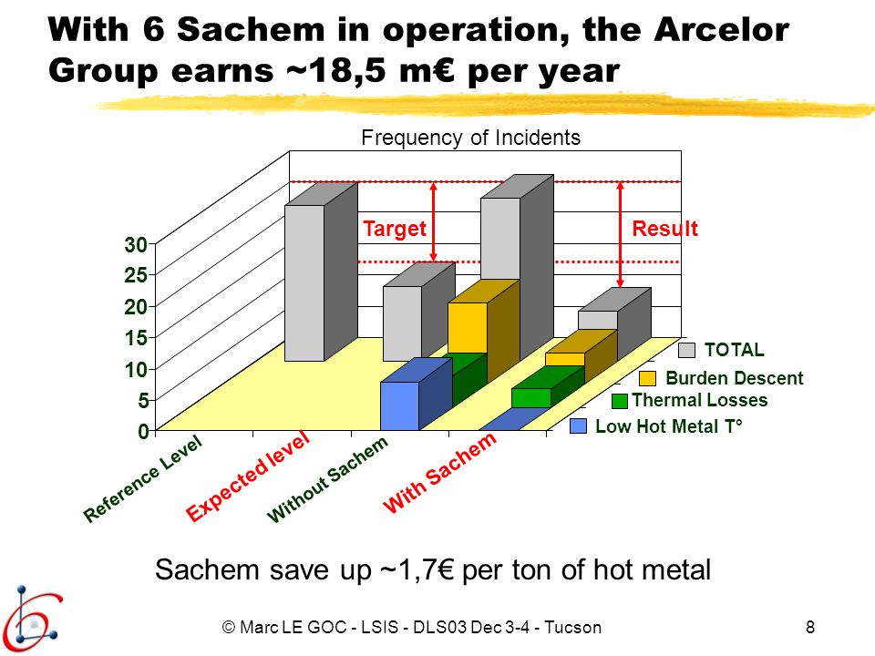 With 6 Sachem in operation, the Arcelor Group earns ~18,5 m€ per year