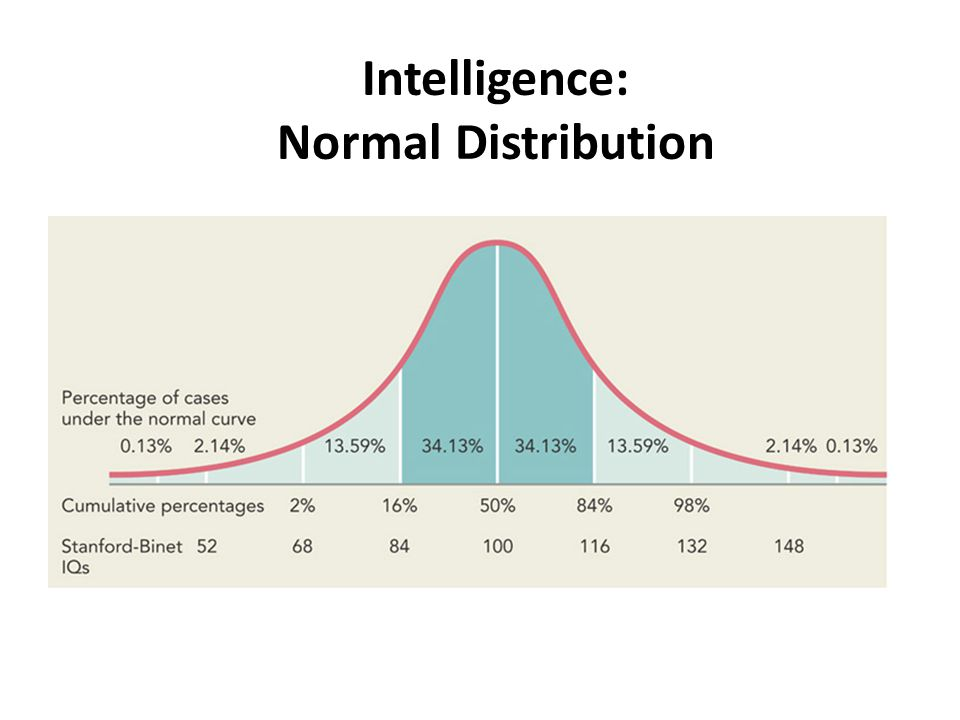 Intelligence: Normal Distribution