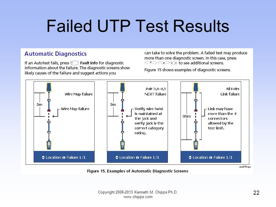 Failed UTP Test Results