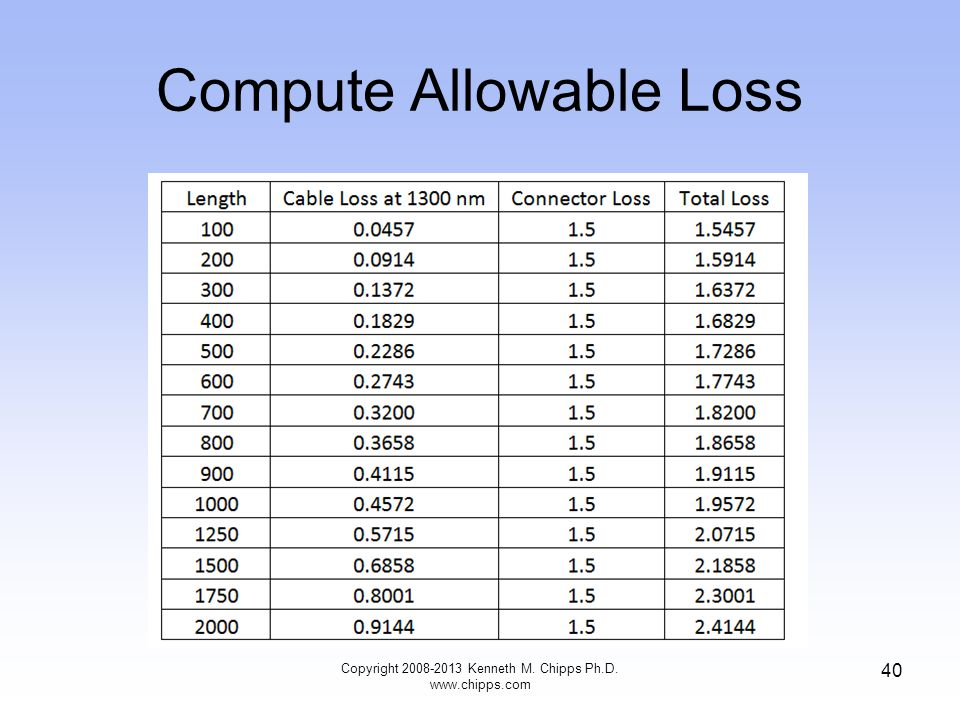 Compute Allowable Loss