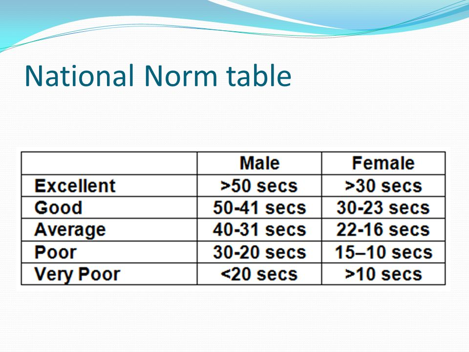 National Norm table