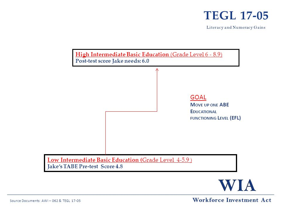 TEGL 17-05 Goal Workforce Investment Act