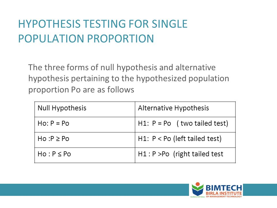 HYPOTHESIS TESTING FOR SINGLE POPULATION PROPORTION