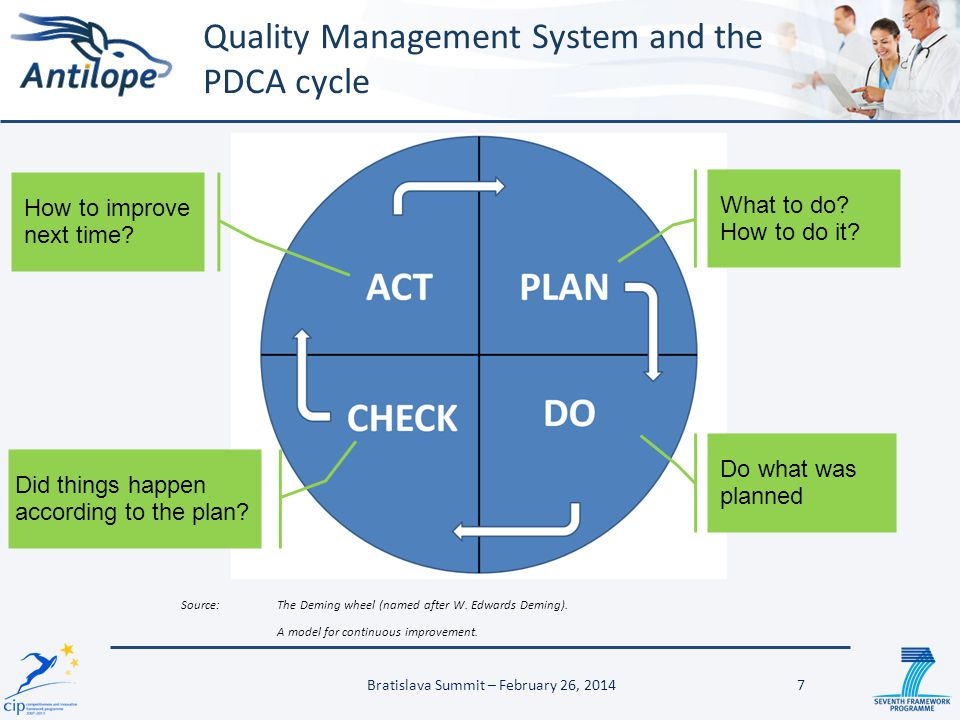 Quality Management System and the PDCA cycle