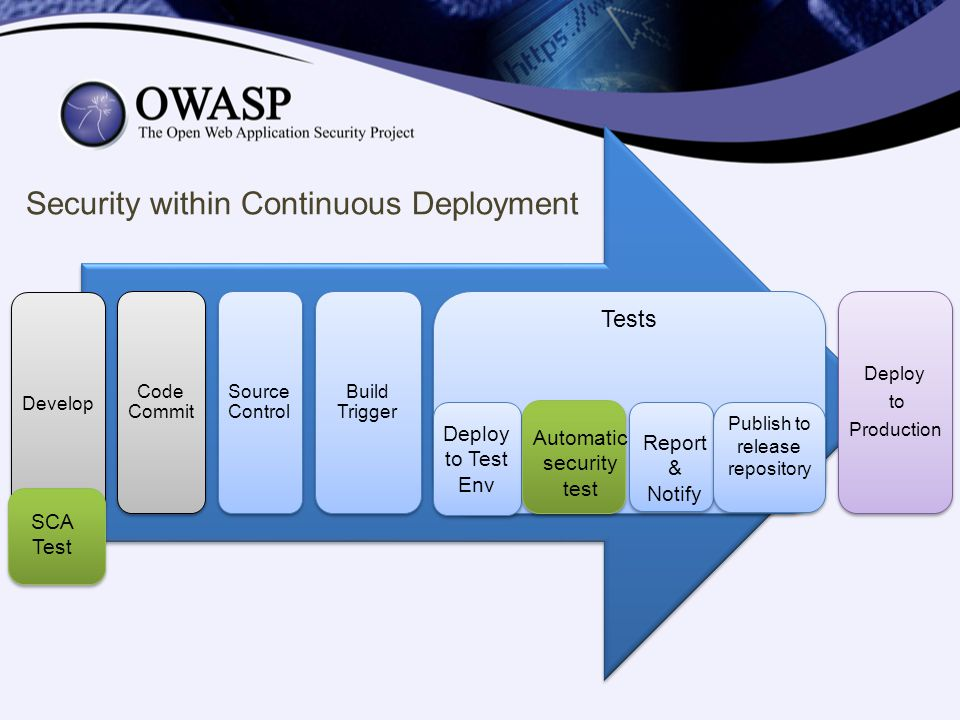 Security within Continuous Deployment