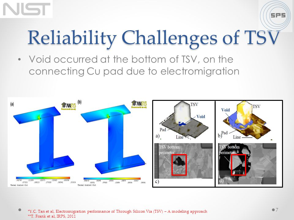 Reliability Challenges of TSV