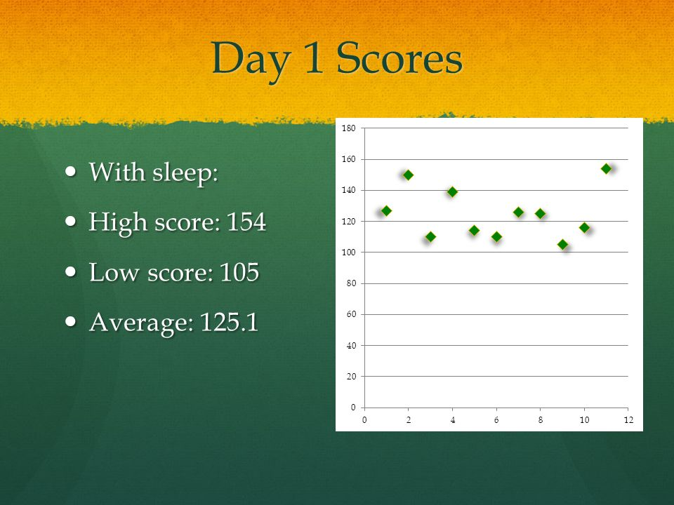 Day 1 Scores With sleep: High score: 154 Low score: 105 Average: 125.1