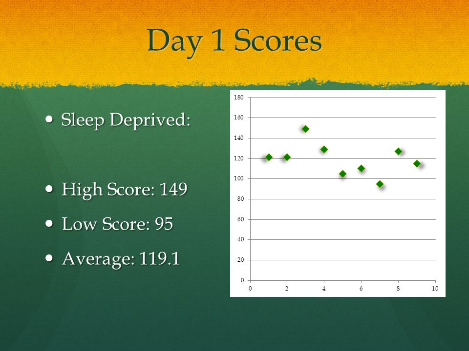 Day 1 Scores Sleep Deprived: High Score: 149 Low Score: 95
