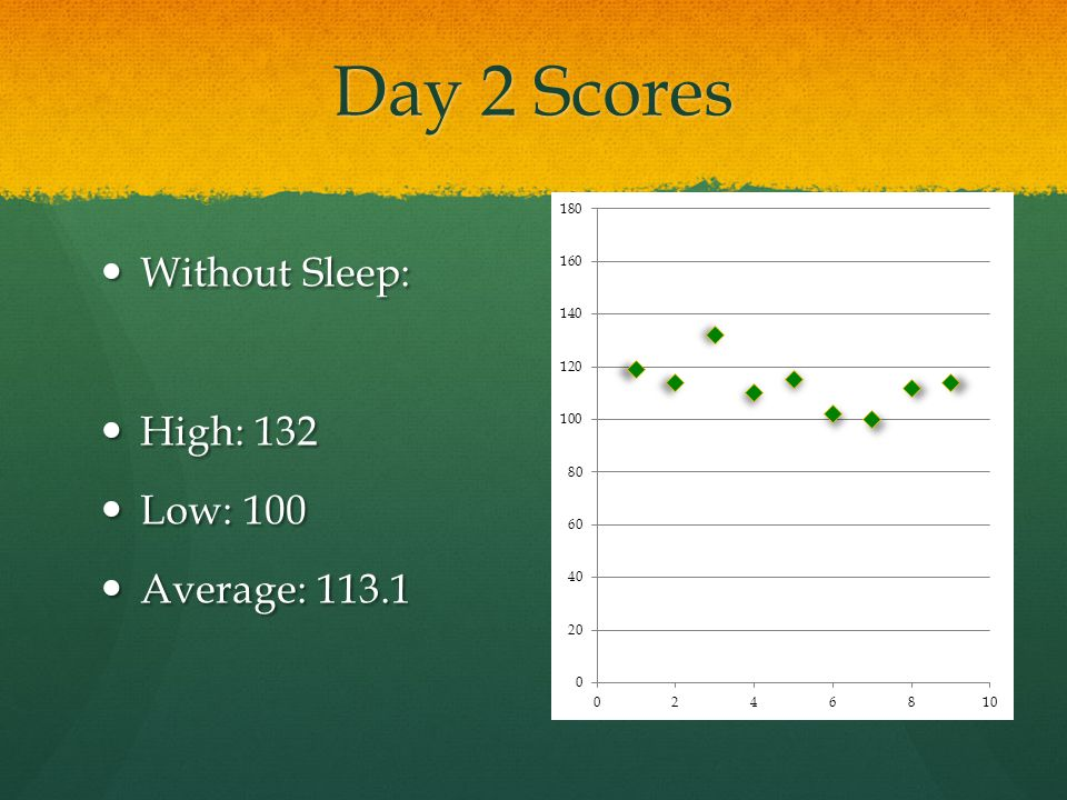 Day 2 Scores Without Sleep: High: 132 Low: 100 Average: 113.1