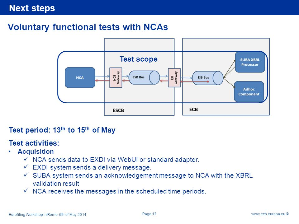 Voluntary functional tests with NCAs