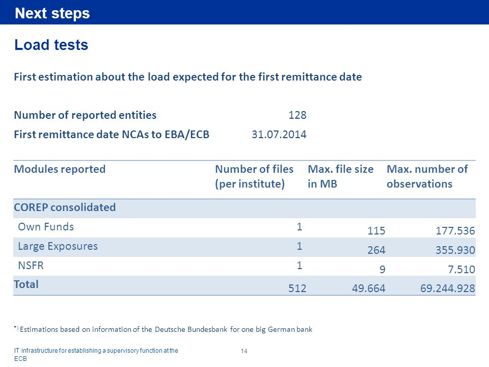 Next steps Load tests. First estimation about the load expected for the first remittance date. Number of reported entities.