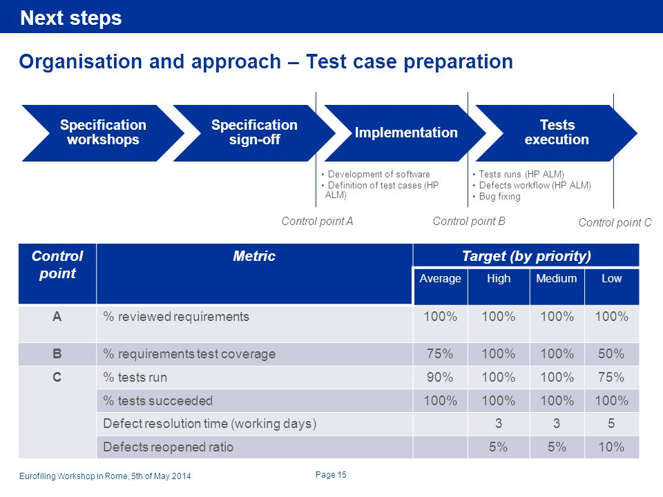 Organisation and approach – Test case preparation