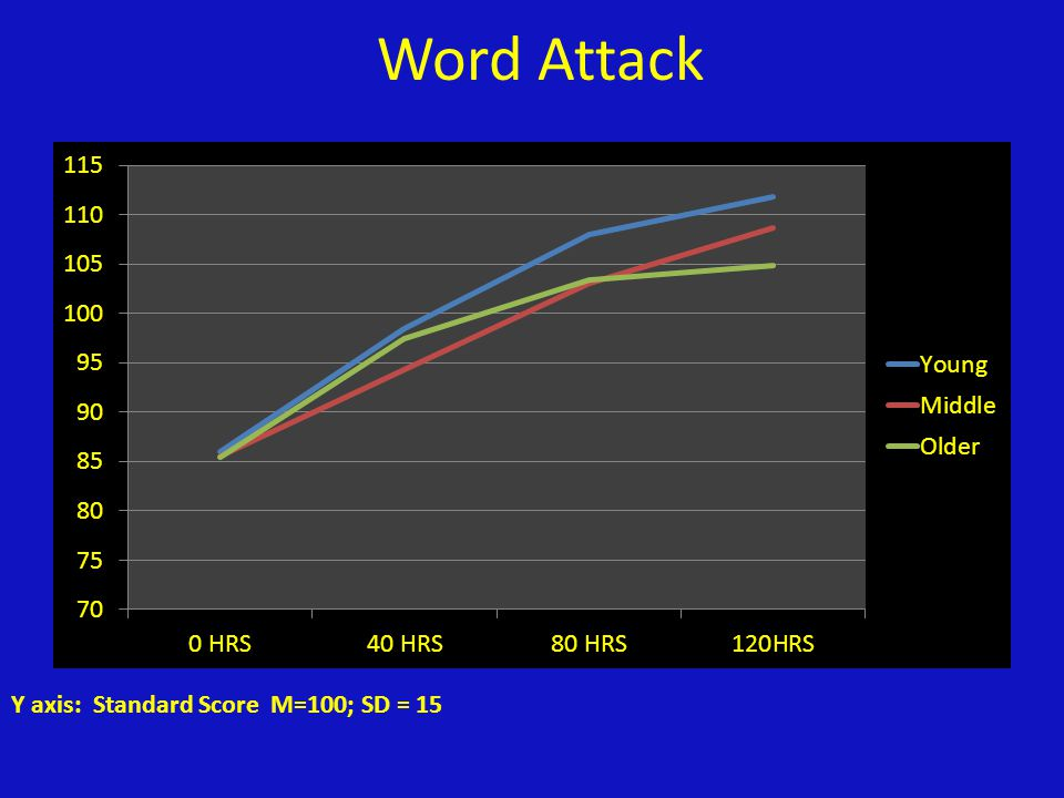 Word Attack Y axis: Standard Score M=100; SD = 15