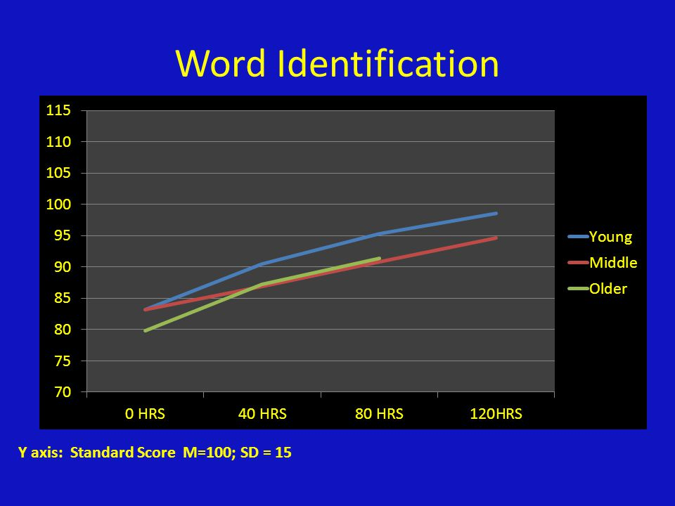 Word Identification Y axis: Standard Score M=100; SD = 15