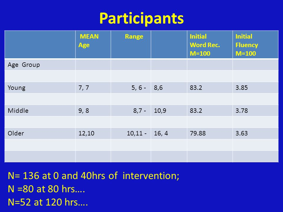 Participants N= 136 at 0 and 40hrs of intervention; N =80 at 80 hrs….