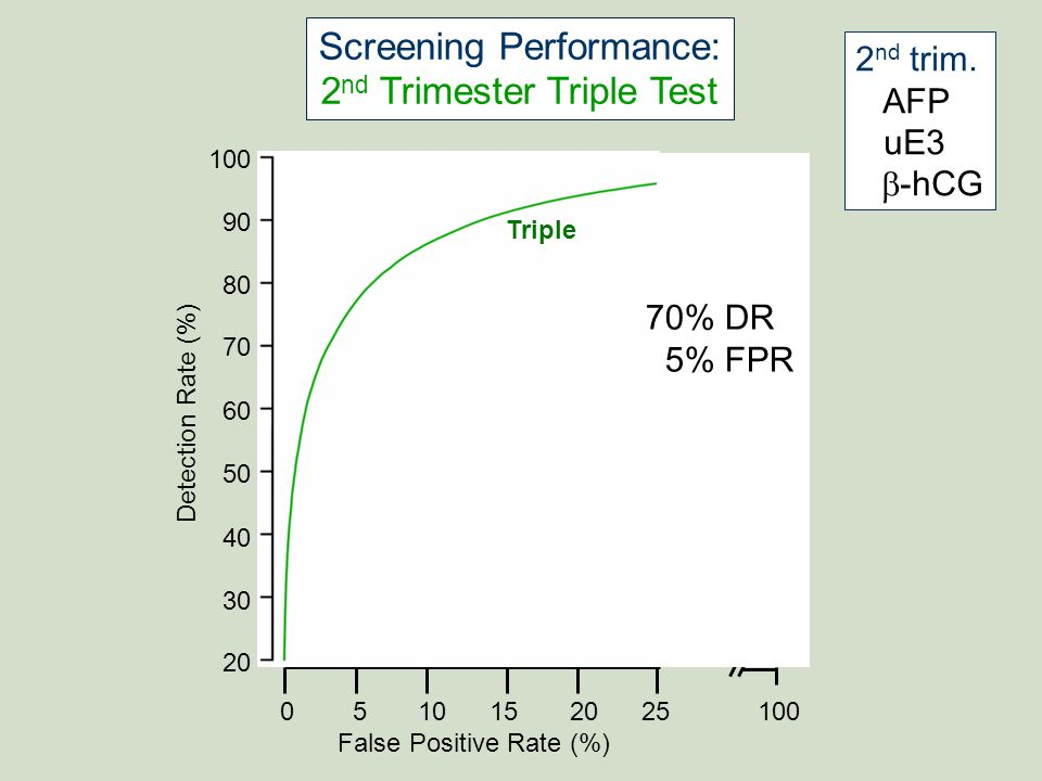 Screening Performance: 2nd Trimester Triple Test