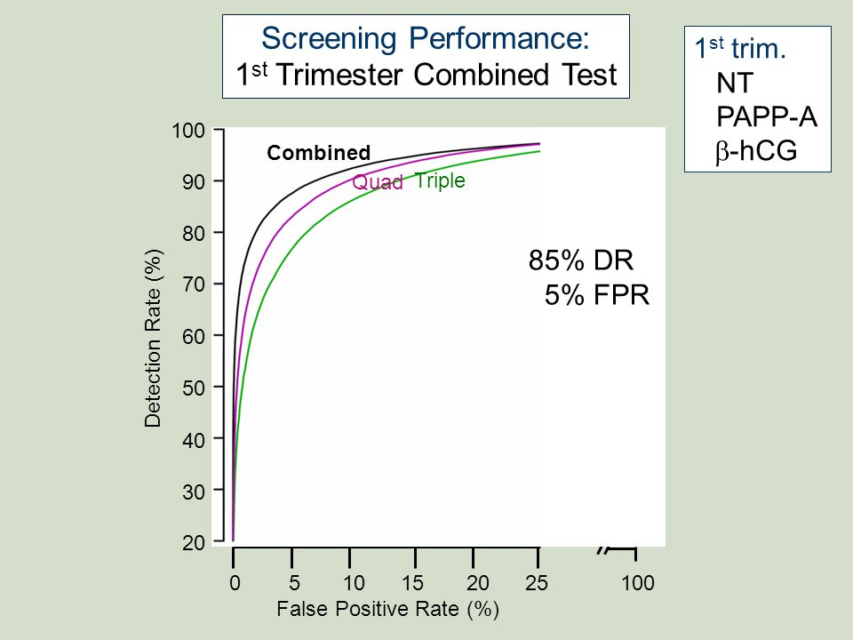 Screening Performance: 1st Trimester Combined Test