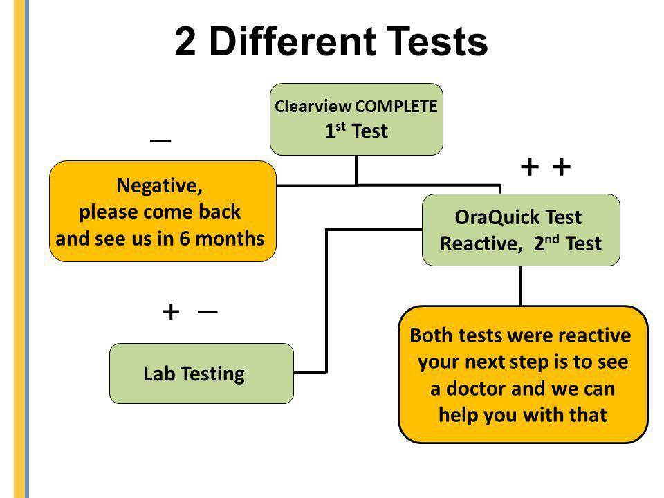 Both tests were reactive