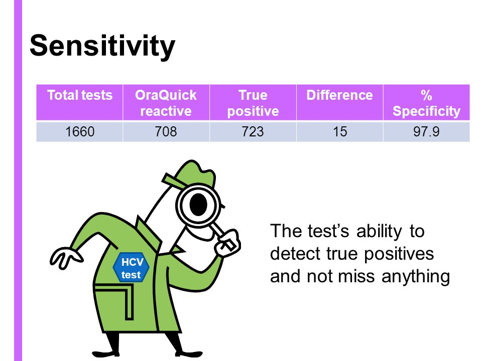 Sensitivity Total tests. OraQuick reactive. True positive. Difference. % Specificity. 1660. 708.