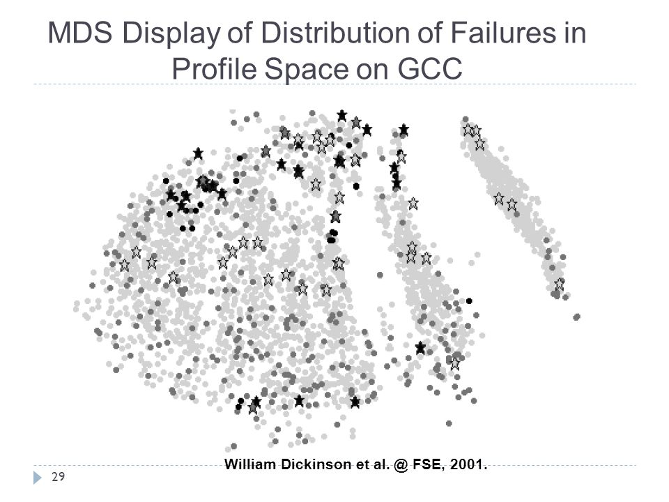 MDS Display of Distribution of Failures in Profile Space on GCC