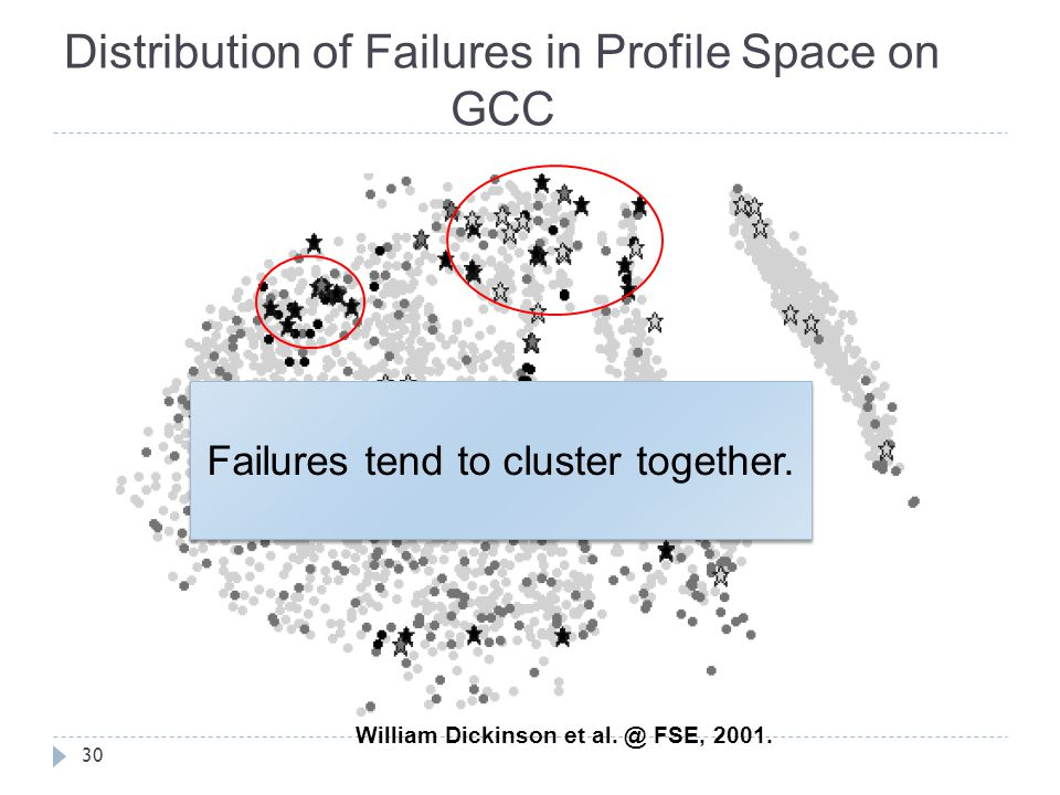 Distribution of Failures in Profile Space on GCC
