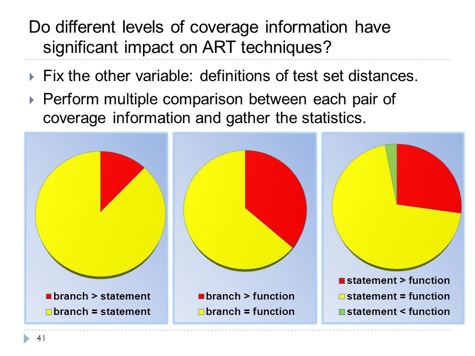 Do different levels of coverage information have significant impact on ART techniques
