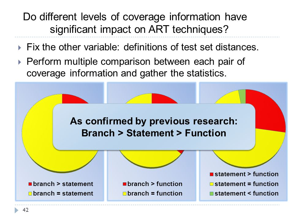 As confirmed by previous research: Branch > Statement > Function