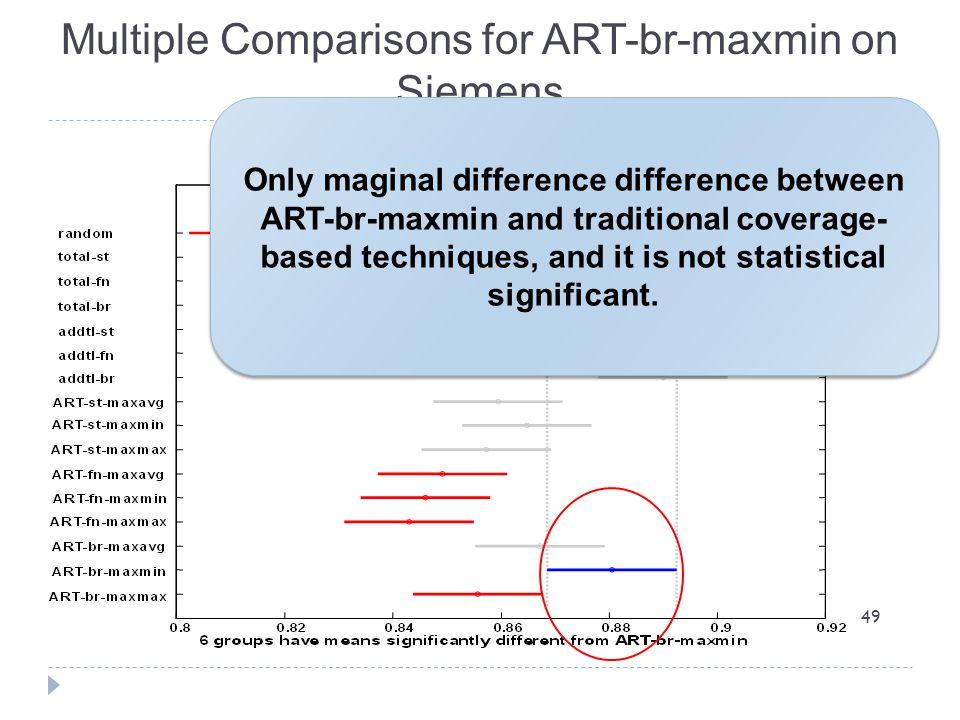 Multiple Comparisons for ART-br-maxmin on Siemens
