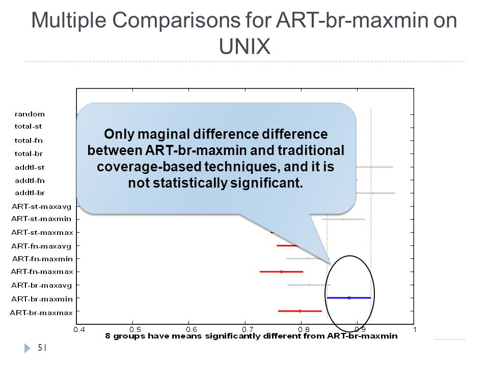 Multiple Comparisons for ART-br-maxmin on UNIX