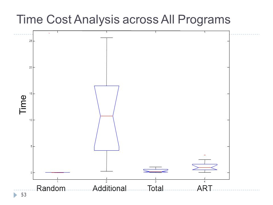 Time Cost Analysis across All Programs