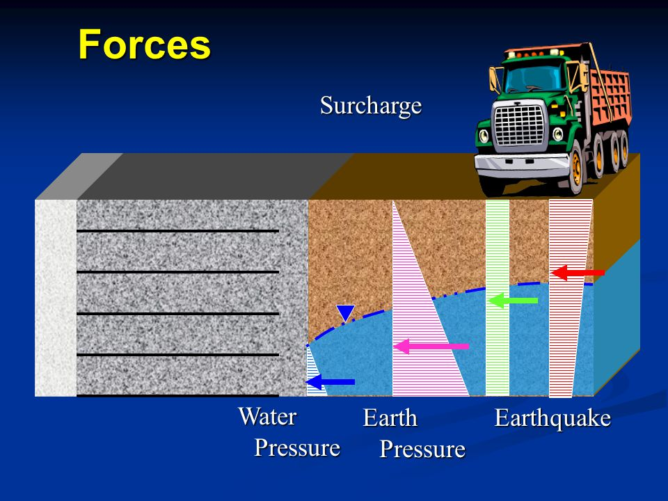 Forces Surcharge Earth Pressure Water Pressure Earthquake