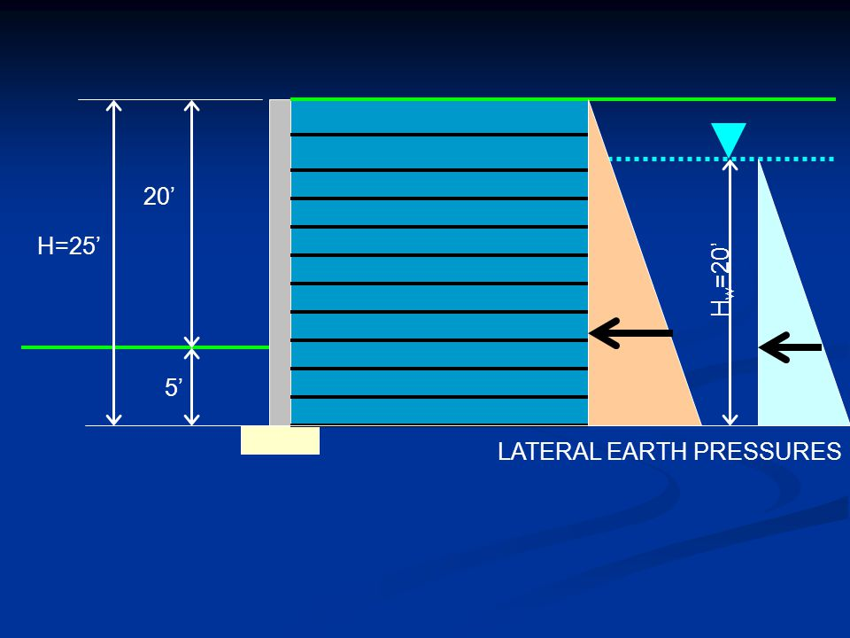 20' H=25' Hw=20' 5' LATERAL EARTH PRESSURES