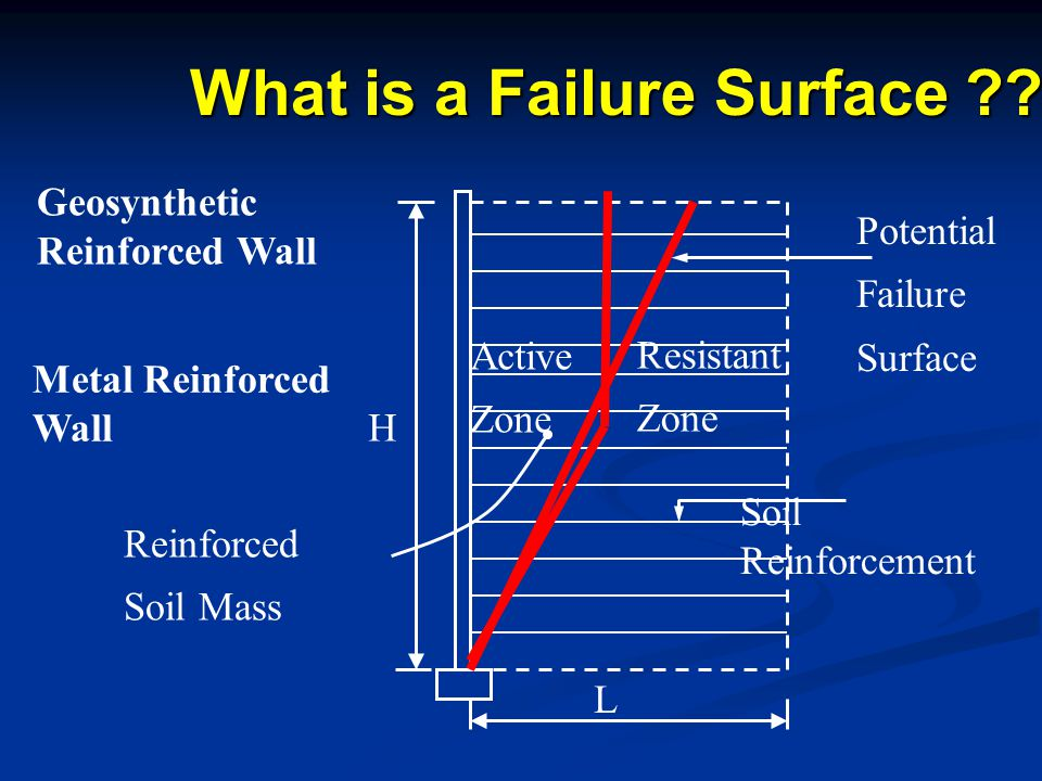 What is a Failure Surface