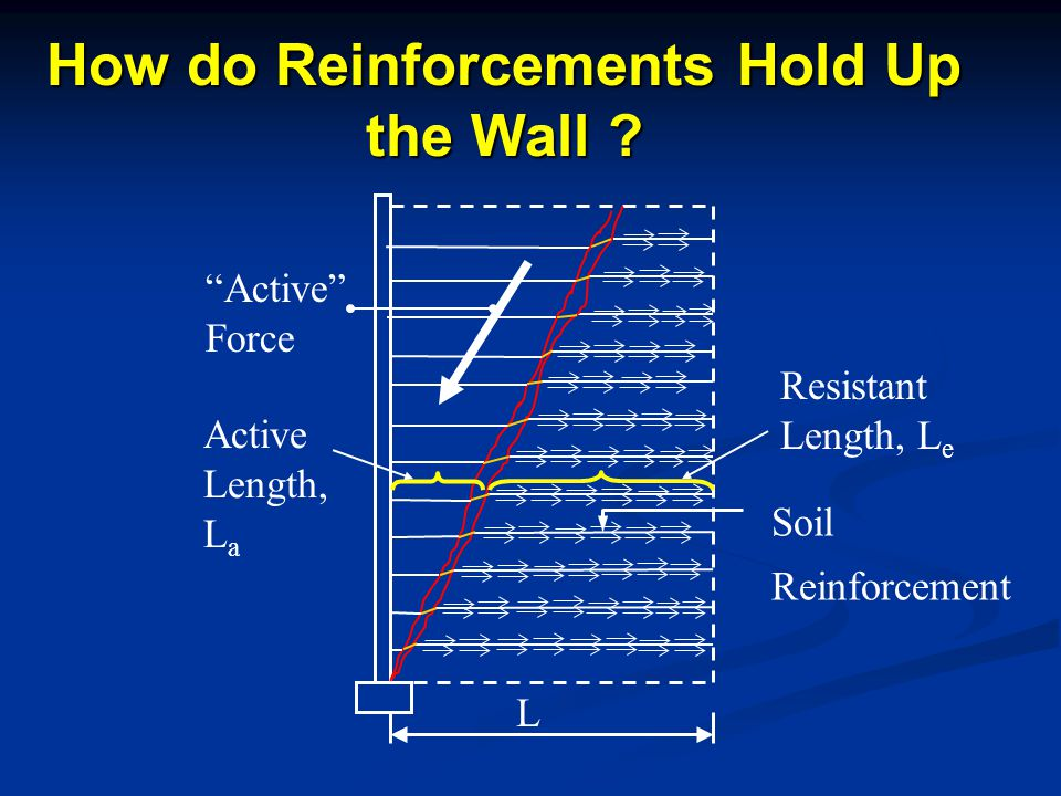 How do Reinforcements Hold Up the Wall